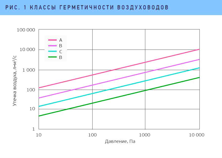 классы герметичности воздуховодов