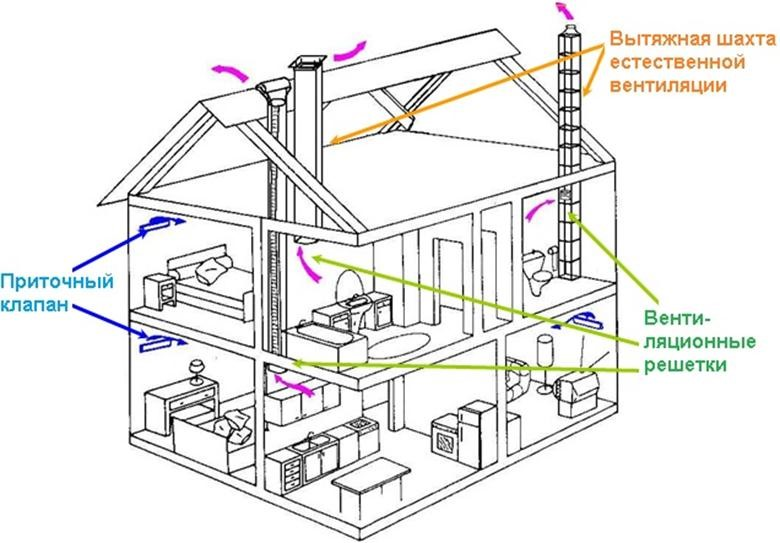 Монтаж вентиляции в каркасном доме