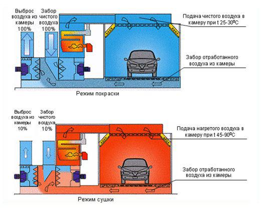 Вентиляция покрасочной в гараже