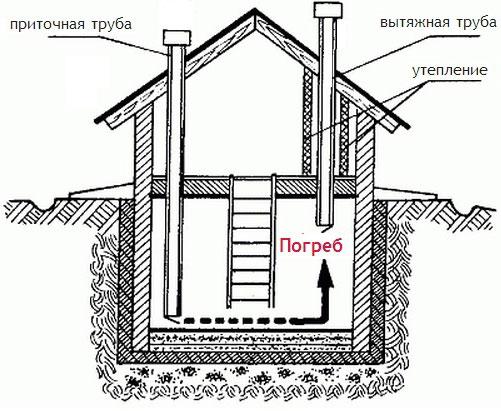 Двухтрубные системы вентиляции погреба