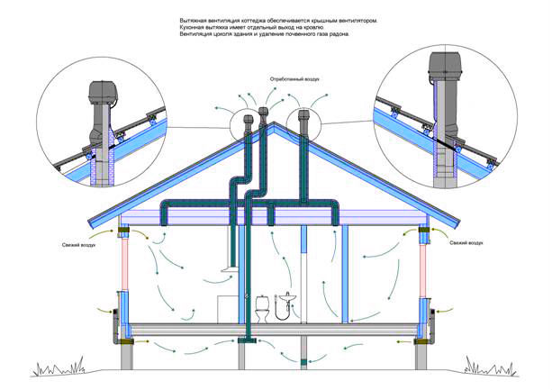 Оптимальная вентиляция для дома из газоблоков