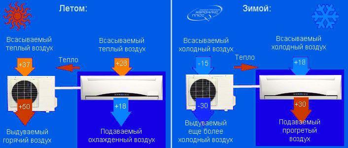 Как включить кондиционер на обогрев