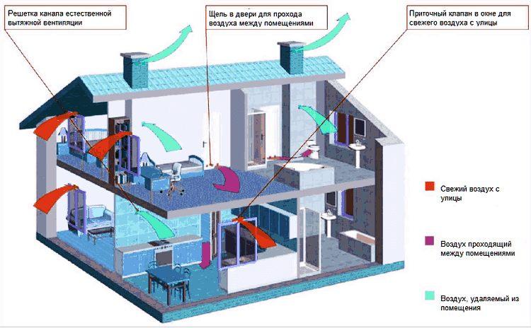 Схема естесвенной вентиляции в частном доме
