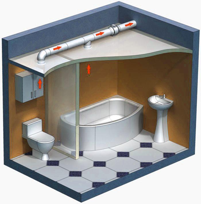 Схема вентиляции в душевой комнате