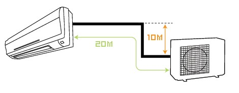 Расстояние между наружным и внутренним блоками, перепад высот