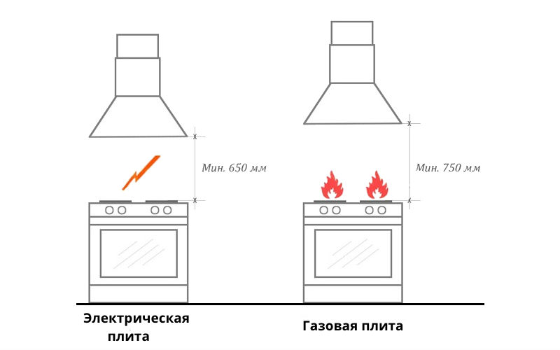 Расстояние от вытяжки до плиты газовой и электрической