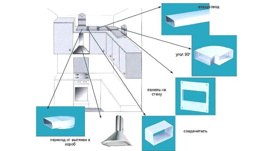 Размеры воздуховодов для вытяжек